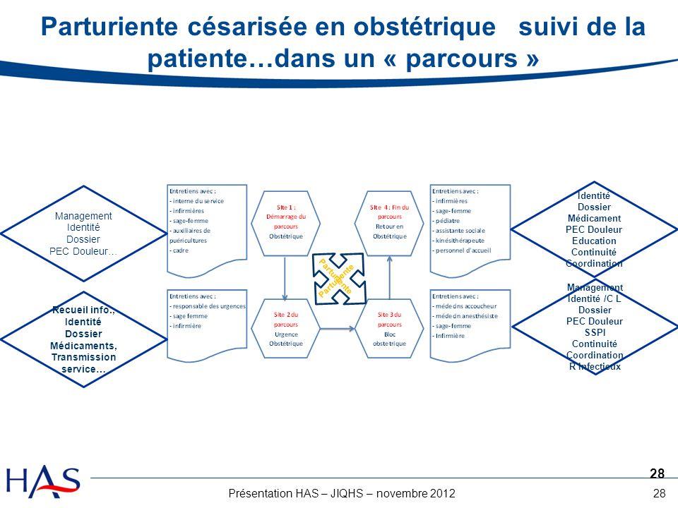28Présentation HAS – JIQHS – novembre 2012 Parturiente césarisée en obstétrique suivi de la patiente…dans un « parcours » 28 Management Identité Dossi