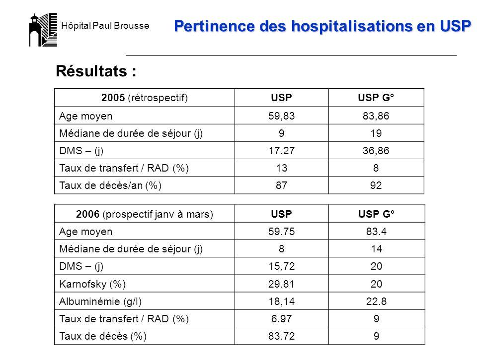Hôpital Paul Brousse 2005 (rétrospectif)USPUSP G° Age moyen59,8383,86 Médiane de durée de séjour (j)919 DMS – (j)17.2736,86 Taux de transfert / RAD (%)138 Taux de décès/an (%)8792 2006 (prospectif janv à mars)USPUSP G° Age moyen 59.7583.4 Médiane de durée de séjour (j)814 DMS – (j)15,7220 Karnofsky (%)29.8120 Albuminémie (g/l)18,1422.8 Taux de transfert / RAD (%)6.979 Taux de décès (%)83.729 Pertinence des hospitalisations en USP Résultats :