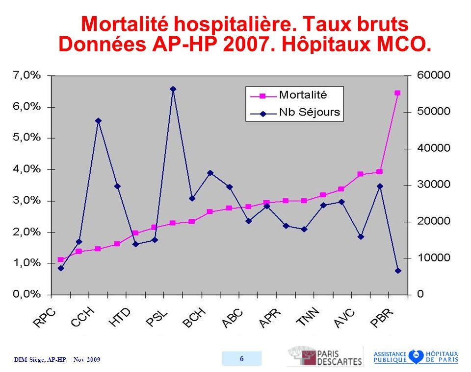 DIM Siège, AP-HP – Nov 2009 6 Mortalité hospitalière. Taux bruts Données AP-HP 2007. Hôpitaux MCO.