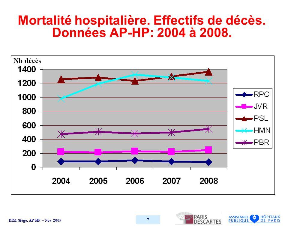 DIM Siège, AP-HP – Nov 2009 8 Rate-adjusted cumulative sum failure (CUSM) method of early mortality after ruptured abdominal aortic aneurysm repair, 1999-2003.