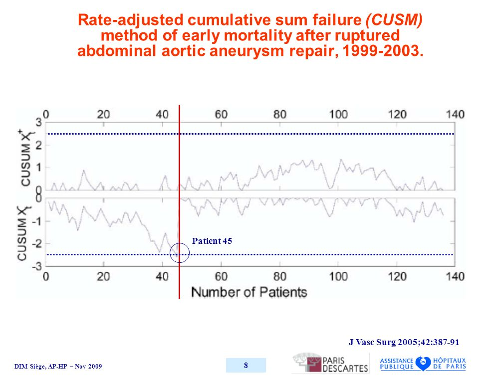 DIM Siège, AP-HP – Nov 2009 8 Rate-adjusted cumulative sum failure (CUSM) method of early mortality after ruptured abdominal aortic aneurysm repair, 1