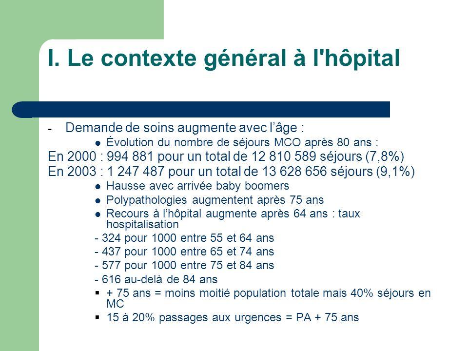 I. Le contexte général à l'hôpital - Demande de soins augmente avec lâge : Évolution du nombre de séjours MCO après 80 ans : En 2000 : 994 881 pour un