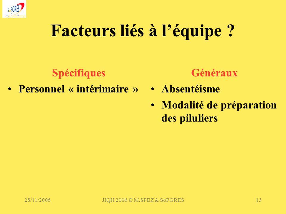 28/11/2006JIQH 2006 © M.SFEZ & SoFGRES13 Facteurs liés à léquipe ? Spécifiques Personnel « intérimaire » Généraux Absentéisme Modalité de préparation