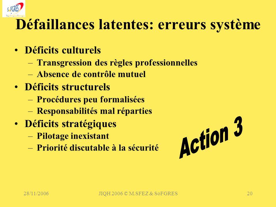 28/11/2006JIQH 2006 © M.SFEZ & SoFGRES20 Défaillances latentes: erreurs système Déficits culturels –Transgression des règles professionnelles –Absence