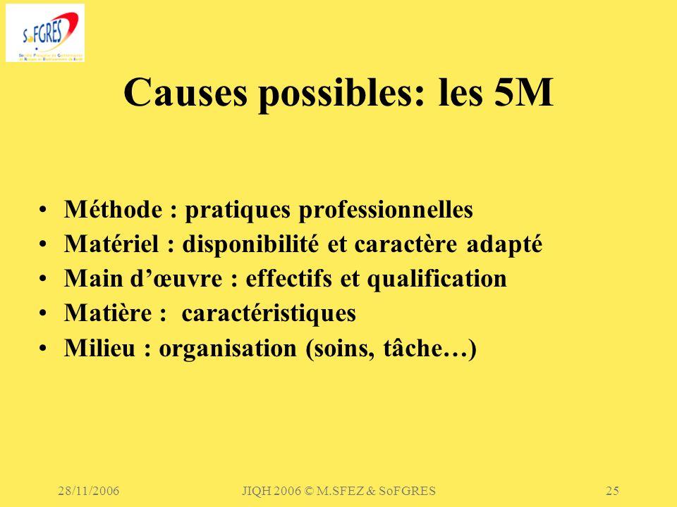 28/11/2006JIQH 2006 © M.SFEZ & SoFGRES25 Causes possibles: les 5M Méthode : pratiques professionnelles Matériel : disponibilité et caractère adapté Ma