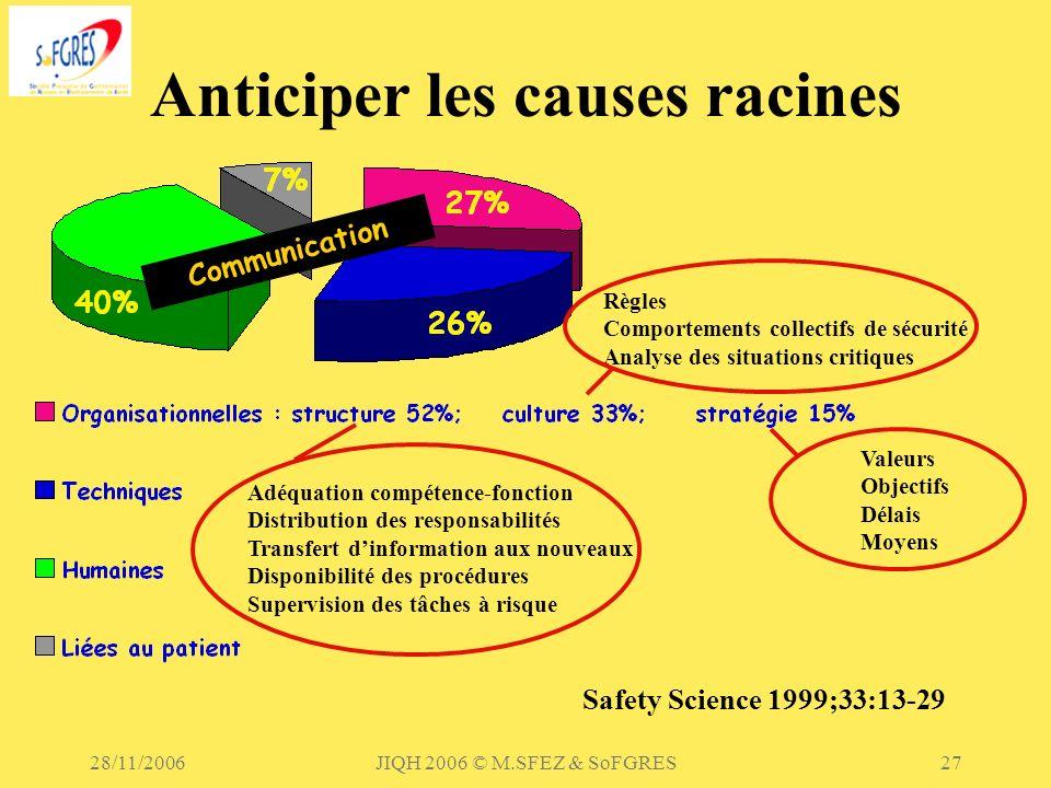 28/11/2006JIQH 2006 © M.SFEZ & SoFGRES27 Anticiper les causes racines Safety Science 1999;33:13-29 Communication Règles Comportements collectifs de sé