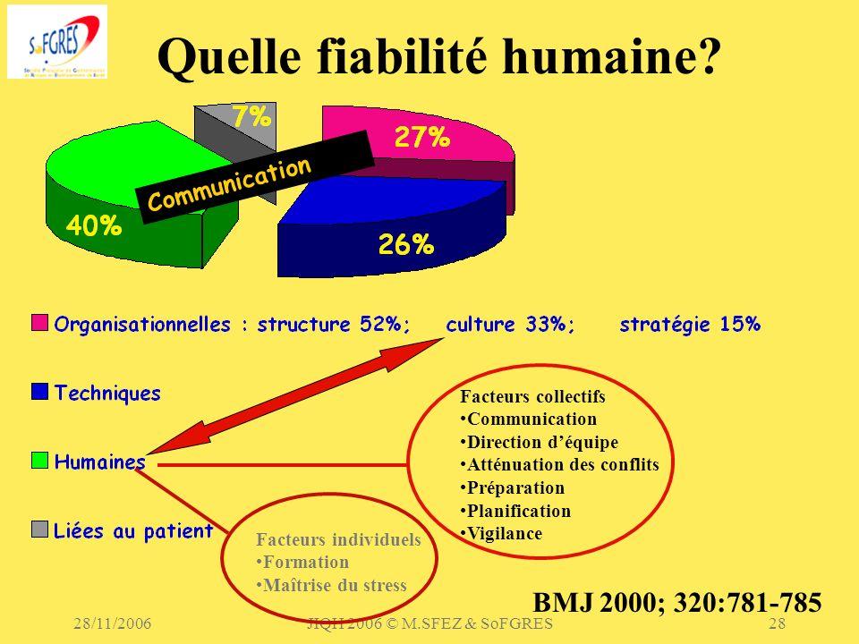 28/11/2006JIQH 2006 © M.SFEZ & SoFGRES28 Quelle fiabilité humaine? Communication BMJ 2000; 320:781-785 Facteurs individuels Formation Maîtrise du stre