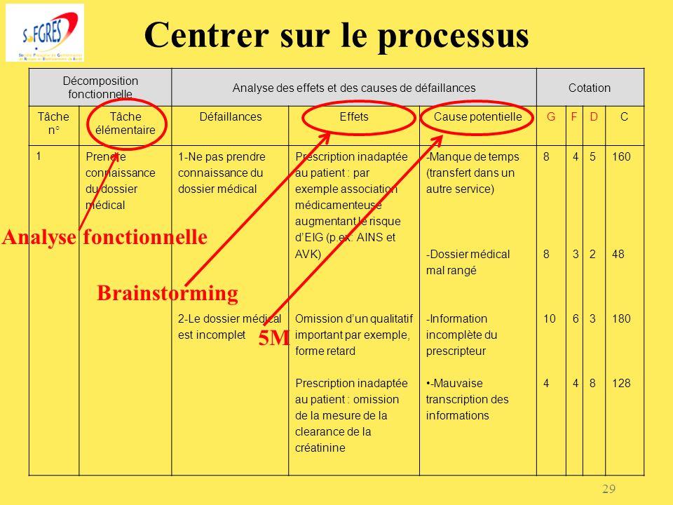 29 Centrer sur le processus Décomposition fonctionnelle Analyse des effets et des causes de défaillancesCotation Tâche n° Tâche élémentaire Défaillanc