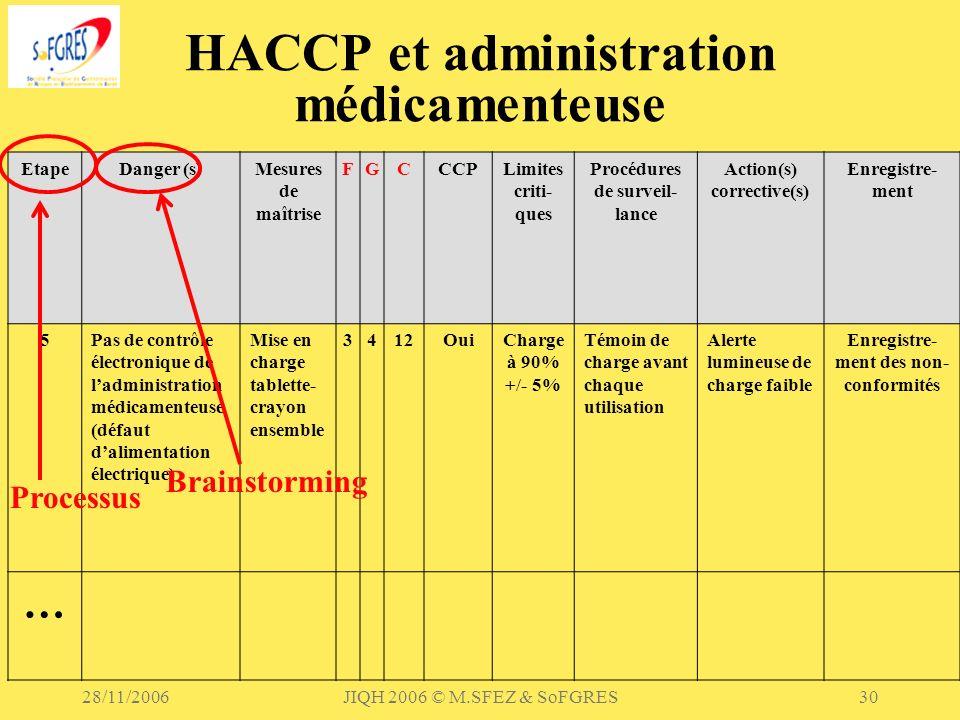 28/11/2006JIQH 2006 © M.SFEZ & SoFGRES30 HACCP et administration médicamenteuse EtapeDanger (s)Mesures de maîtrise FGCCCPLimites criti- ques Procédure