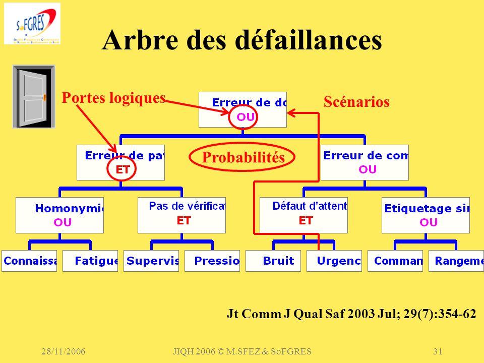 28/11/2006JIQH 2006 © M.SFEZ & SoFGRES31 Arbre des défaillances Portes logiques Scénarios Probabilités Jt Comm J Qual Saf 2003 Jul; 29(7):354-62