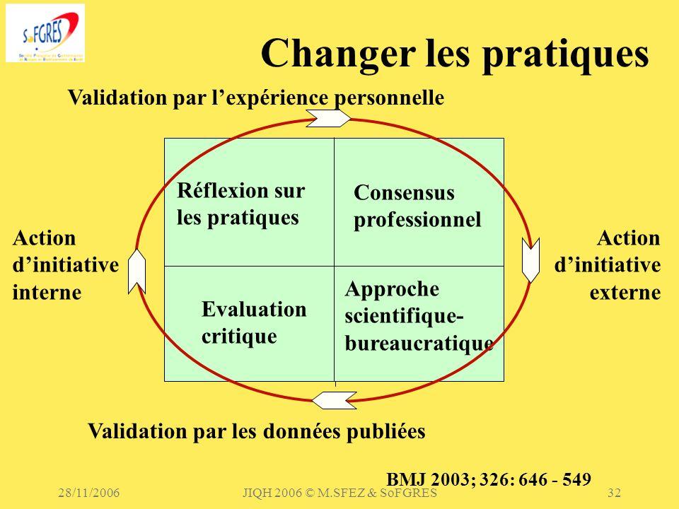 28/11/2006JIQH 2006 © M.SFEZ & SoFGRES32 Changer les pratiques Validation par lexpérience personnelle Validation par les données publiées Action dinit