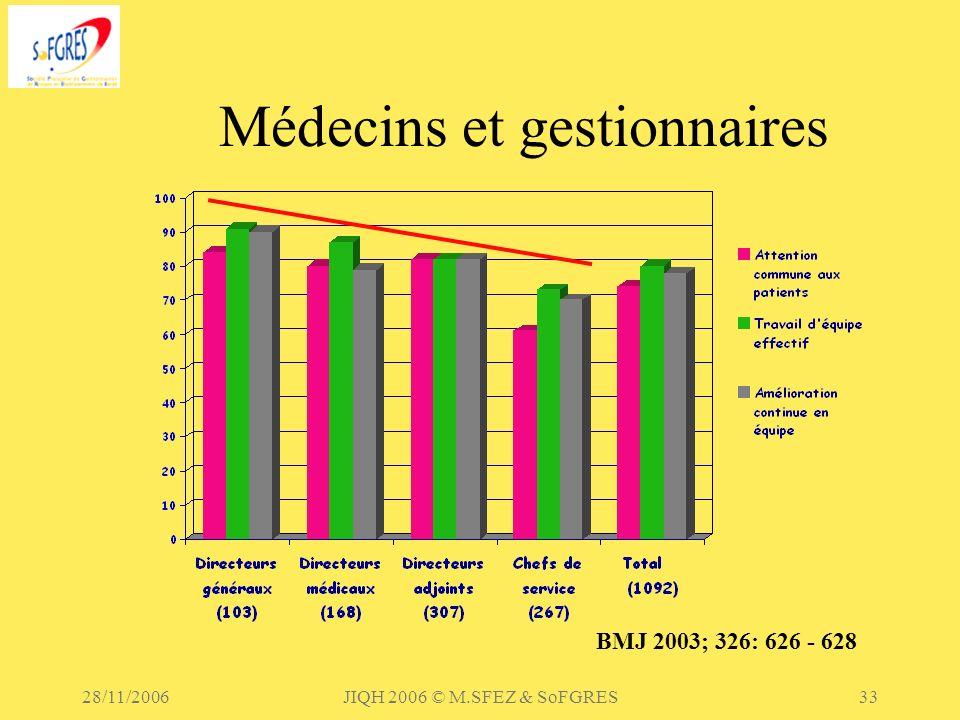 28/11/2006JIQH 2006 © M.SFEZ & SoFGRES33 Médecins et gestionnaires BMJ 2003; 326: 626 - 628