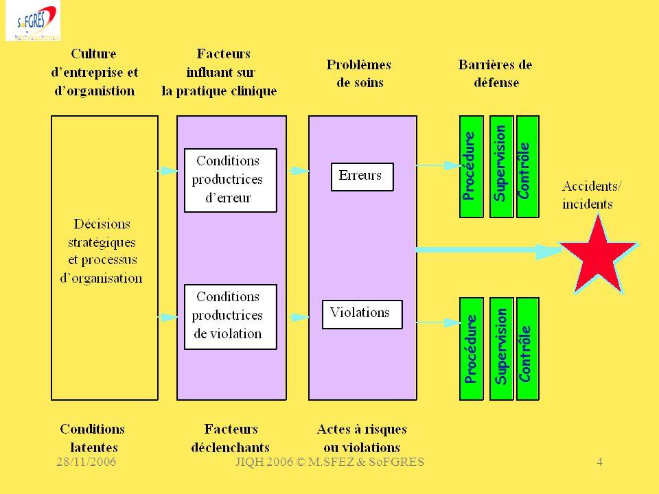 28/11/2006JIQH 2006 © M.SFEZ & SoFGRES5 Lerreur est humaine Ecart involontaire à la pratique de référence Conduisant à un résultat non escompté Selon 3 modalités RoutineActivation de conaissancePossession de connaissance FréquenceElevéeFonction de lexpérience de lopérateur Faible (adéquation compétence-fonction) DétectionAiséeDifficile ContrôleSchémas de routine Application de règlesRéflexion (limitée) Révélant des défaillances latentes 80% récupérées
