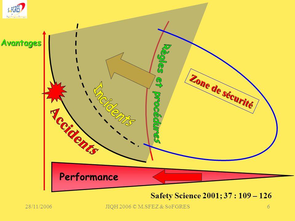 28/11/2006JIQH 2006 © M.SFEZ & SoFGRES6 Avantages Zone de sécurité Performance Safety Science 2001; 37 : 109 – 126