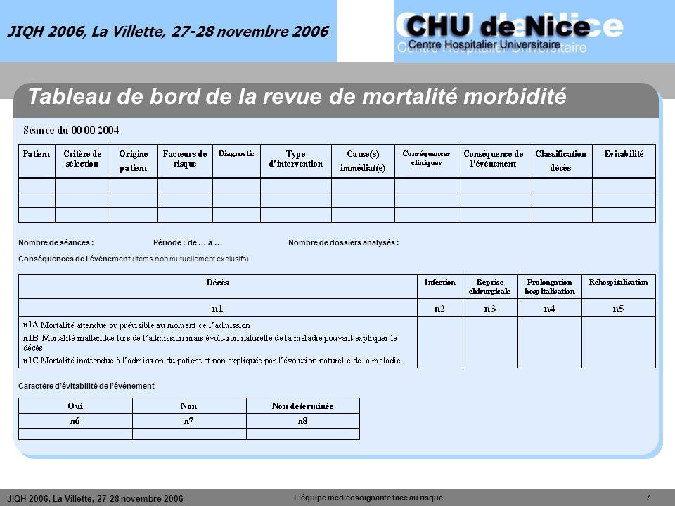 JIQH 2006, La Villette, 27-28 novembre 2006 Léquipe médicosoignante face au risque 7 JIQH 2006, La Villette, 27-28 novembre 2006 Nombre de séances :Pé