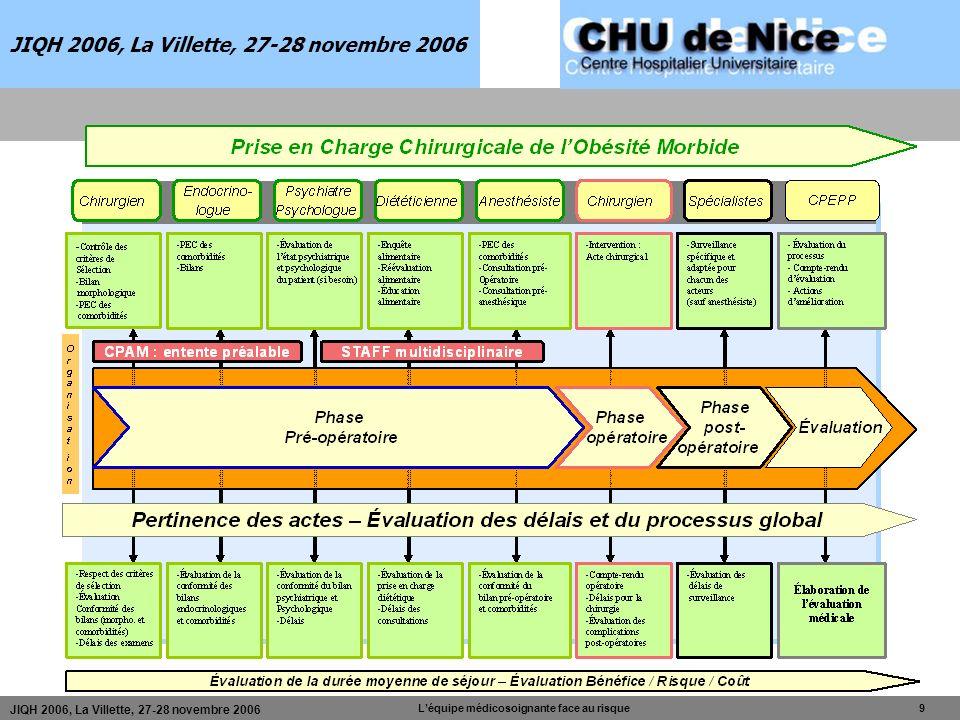 JIQH 2006, La Villette, 27-28 novembre 2006 Léquipe médicosoignante face au risque 9 JIQH 2006, La Villette, 27-28 novembre 2006
