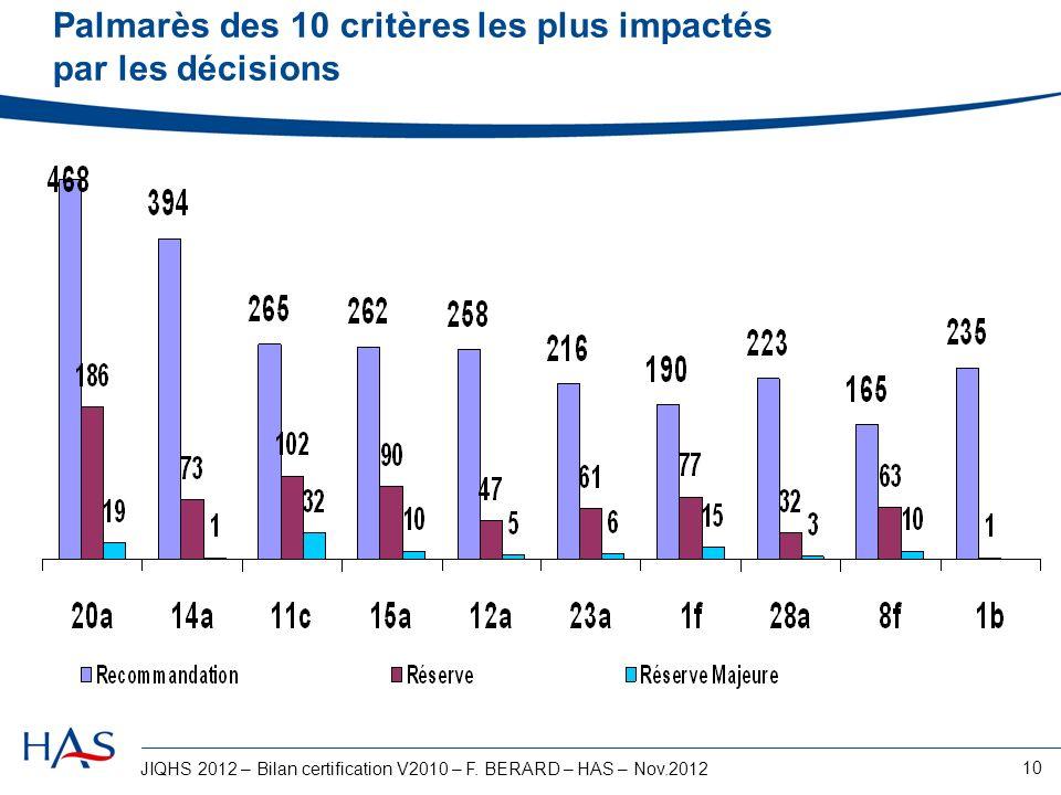 JIQHS 2012 – Bilan certification V2010 – F. BERARD – HAS – Nov.2012 10 Palmarès des 10 critères les plus impactés par les décisions