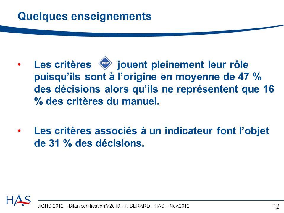 JIQHS 2012 – Bilan certification V2010 – F. BERARD – HAS – Nov.2012 12 Quelques enseignements Les critères jouent pleinement leur rôle puisquils sont
