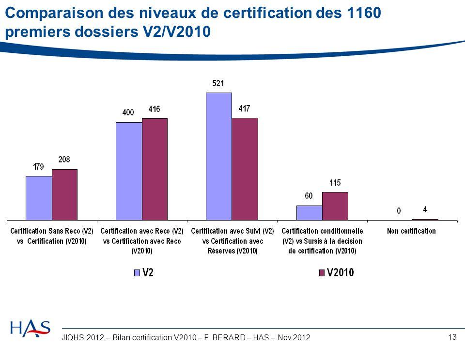 JIQHS 2012 – Bilan certification V2010 – F. BERARD – HAS – Nov.2012 13 Comparaison des niveaux de certification des 1160 premiers dossiers V2/V2010