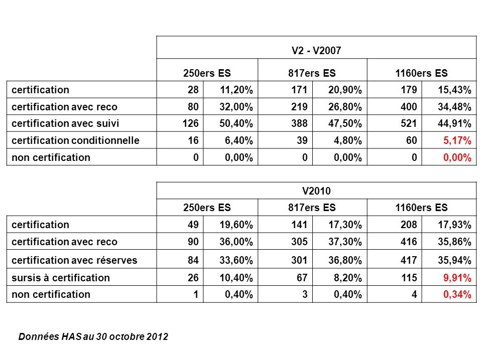 JIQHS 2012 – Bilan certification V2010 – F. BERARD – HAS – Nov.2012 14 V2 - V2007 250ers ES817ers ES1160ers ES certification2811,20%17120,90%17915,43%