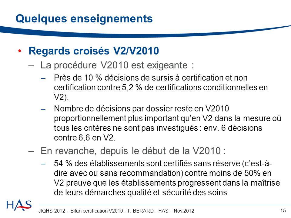 JIQHS 2012 – Bilan certification V2010 – F. BERARD – HAS – Nov.2012 15 Quelques enseignements Regards croisés V2/V2010 –La procédure V2010 est exigean