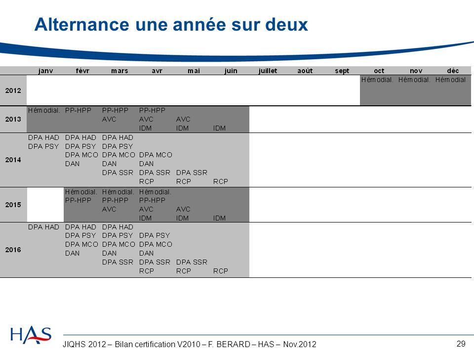 JIQHS 2012 – Bilan certification V2010 – F. BERARD – HAS – Nov.2012 29 Alternance une année sur deux