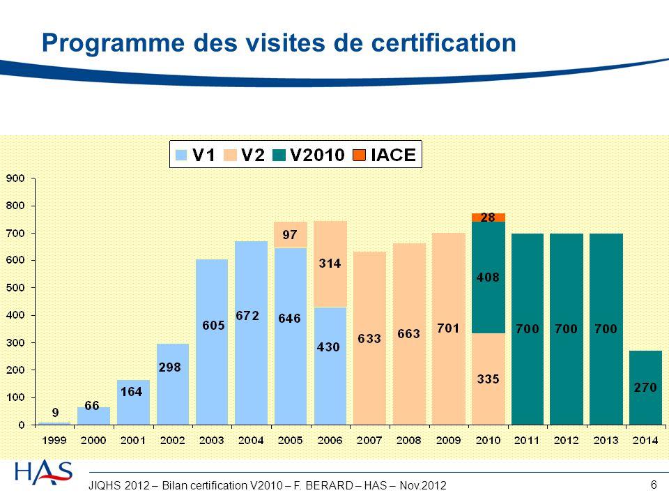 JIQHS 2012 – Bilan certification V2010 – F. BERARD – HAS – Nov.2012 6 Programme des visites de certification