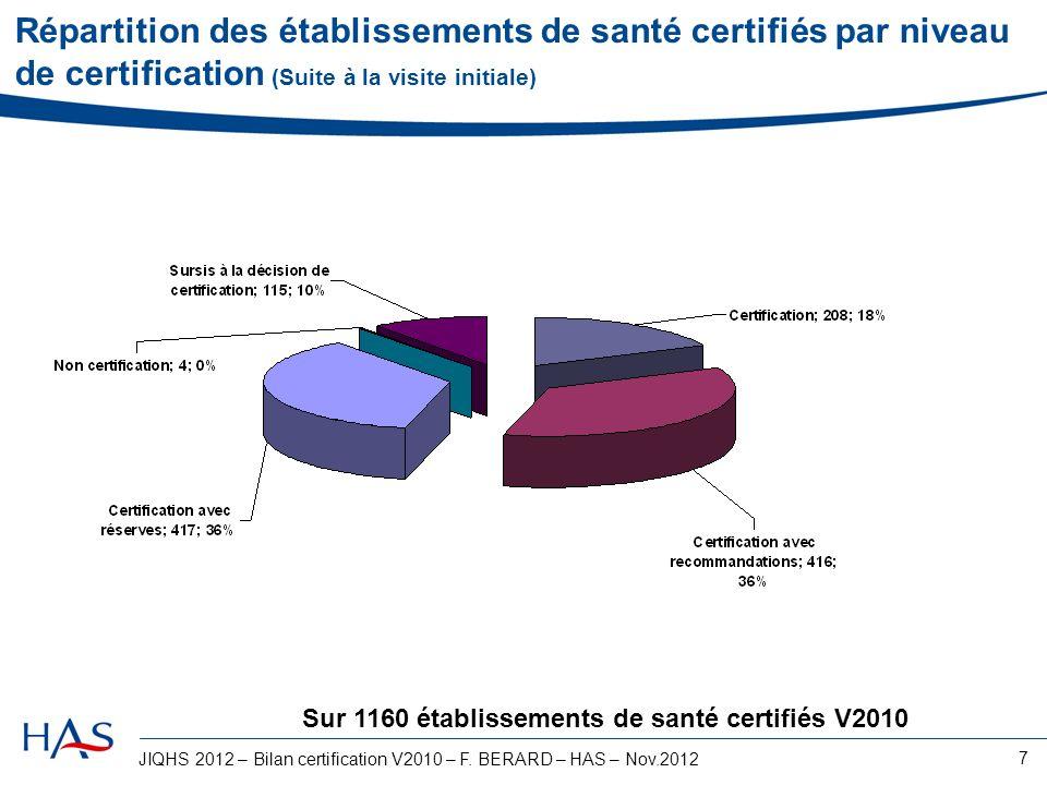 JIQHS 2012 – Bilan certification V2010 – F. BERARD – HAS – Nov.2012 7 Répartition des établissements de santé certifiés par niveau de certification (S