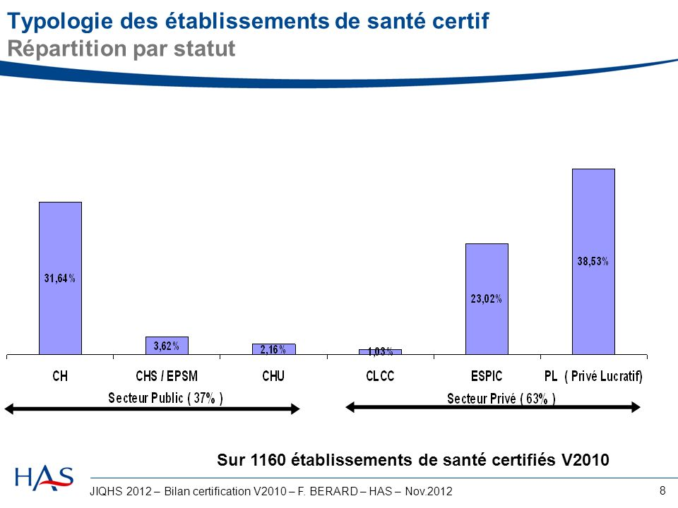 JIQHS 2012 – Bilan certification V2010 – F. BERARD – HAS – Nov.2012 8 Typologie des établissements de santé certif Répartition par statut Sur 1160 éta