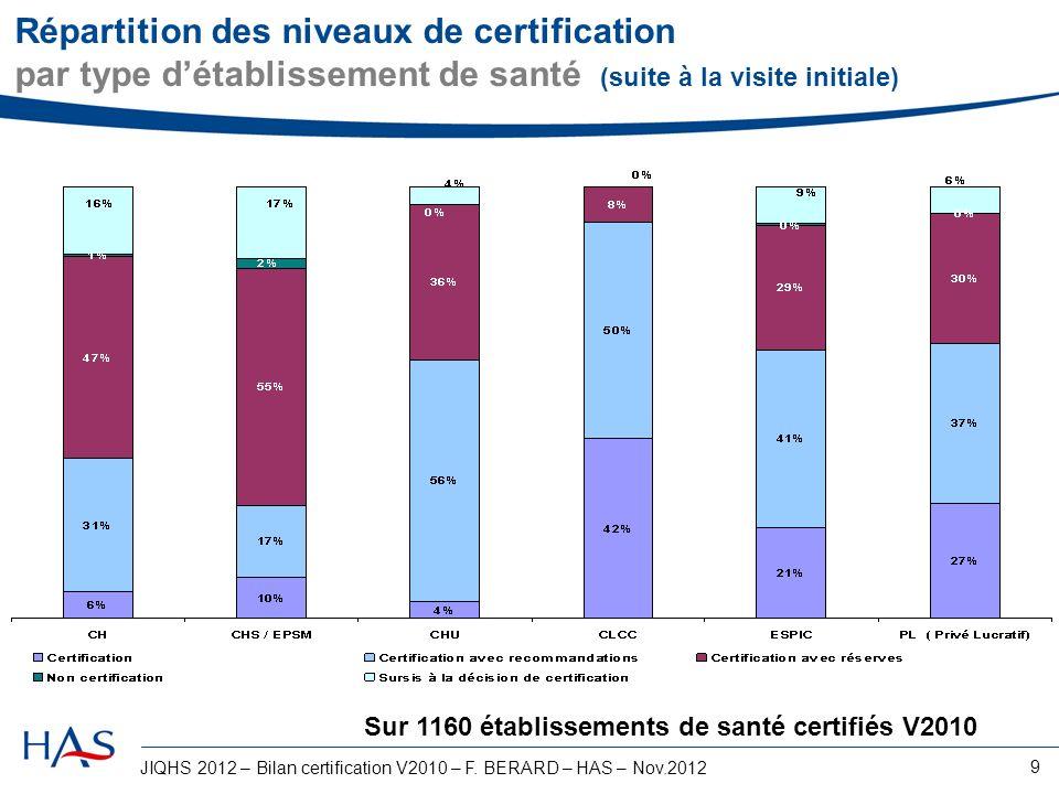JIQHS 2012 – Bilan certification V2010 – F. BERARD – HAS – Nov.2012 9 Répartition des niveaux de certification par type détablissement de santé (suite