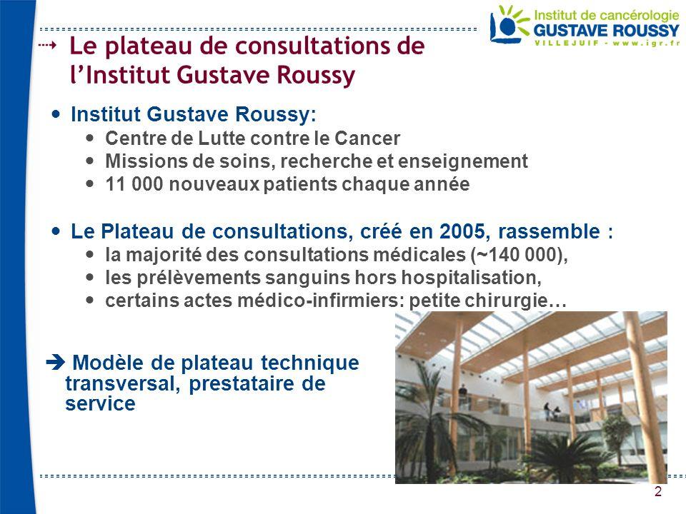 2 Le plateau de consultations de lInstitut Gustave Roussy Institut Gustave Roussy: Centre de Lutte contre le Cancer Missions de soins, recherche et en