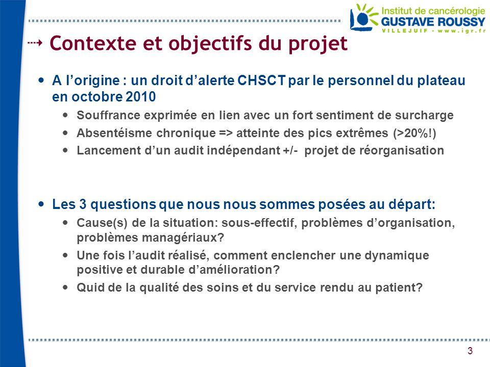 3 Contexte et objectifs du projet A lorigine : un droit dalerte CHSCT par le personnel du plateau en octobre 2010 Souffrance exprimée en lien avec un