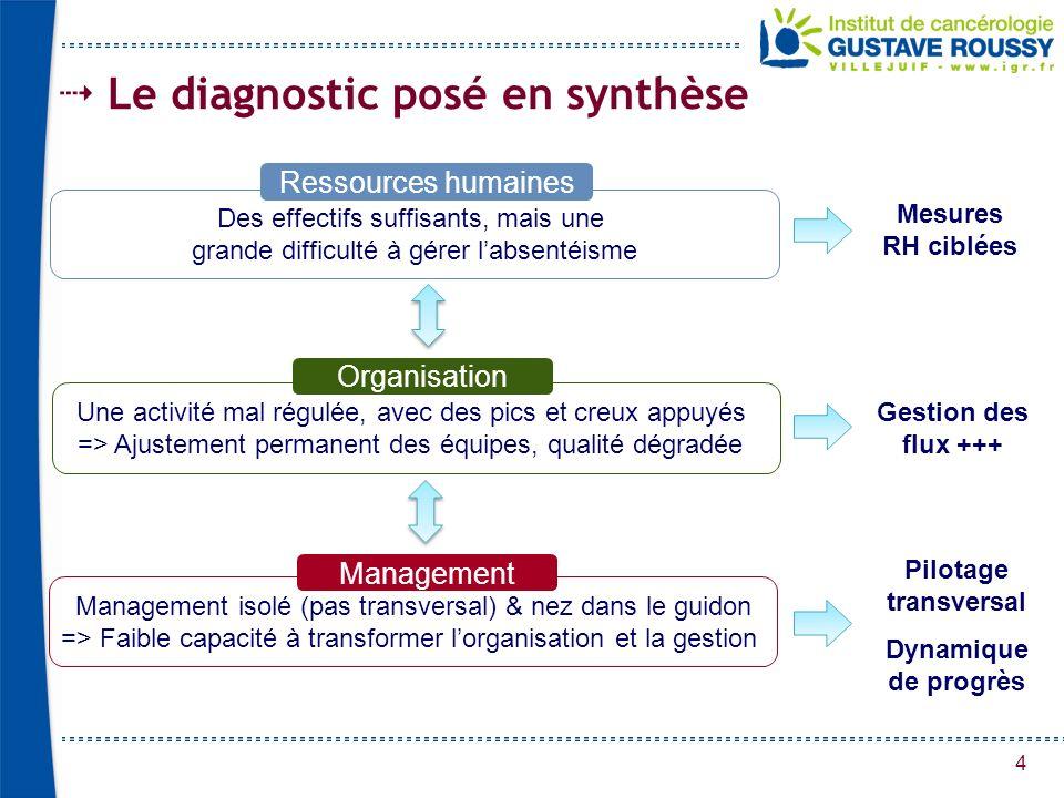 4 Le diagnostic posé en synthèse Des effectifs suffisants, mais une grande difficulté à gérer labsentéisme Ressources humaines Une activité mal régulé