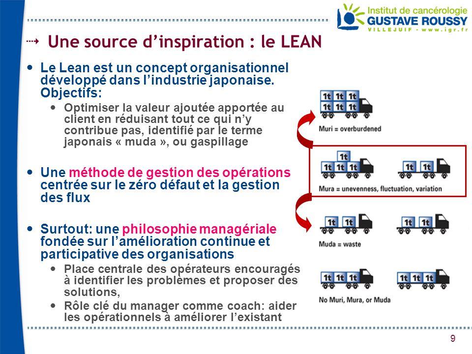 9 Une source dinspiration : le LEAN Le Lean est un concept organisationnel développé dans lindustrie japonaise. Objectifs: Optimiser la valeur ajoutée