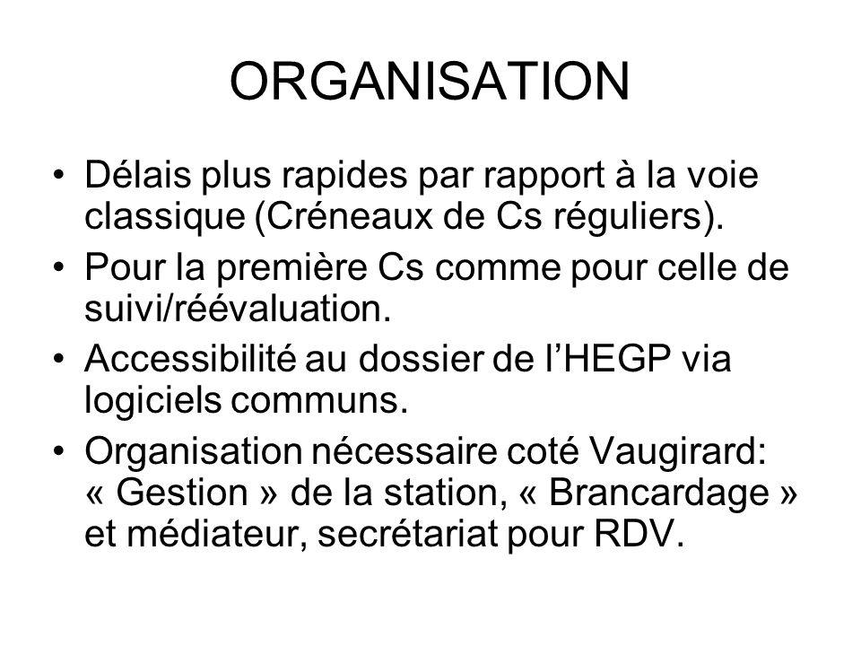 ORGANISATION Délais plus rapides par rapport à la voie classique (Créneaux de Cs réguliers).