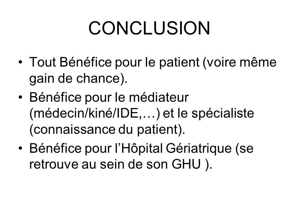 CONCLUSION Tout Bénéfice pour le patient (voire même gain de chance).