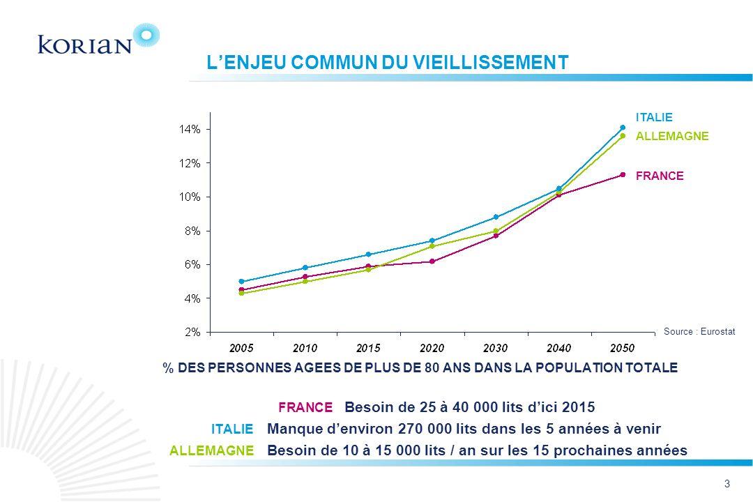 4 RÉPARTITION DE LOFFRE EN EHPAD FRANCE Public Associatif Privé commercial 51% 29% 20% Les 5 premiers opérateurs :37% Autres : 63%