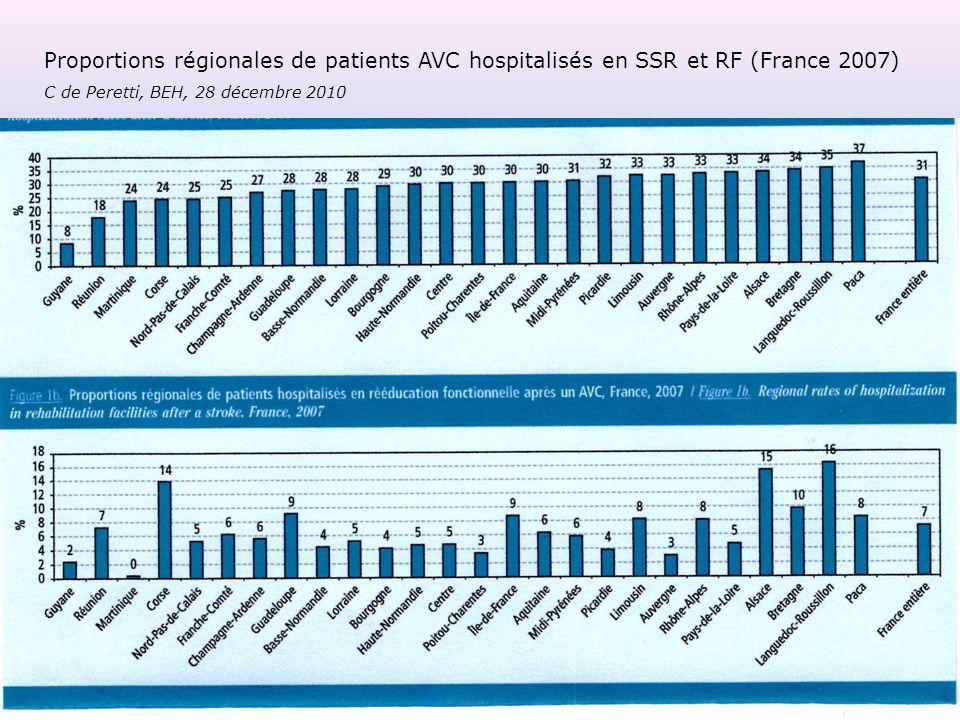 Proportions régionales de patients AVC hospitalisés en SSR et RF (France 2007) C de Peretti, BEH, 28 décembre 2010