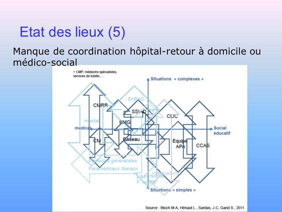 Manque de coordination hôpital-retour à domicile ou médico-social Etat des lieux (5)