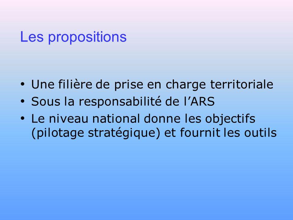 Les propositions Une filière de prise en charge territoriale Sous la responsabilité de lARS Le niveau national donne les objectifs (pilotage stratégiq