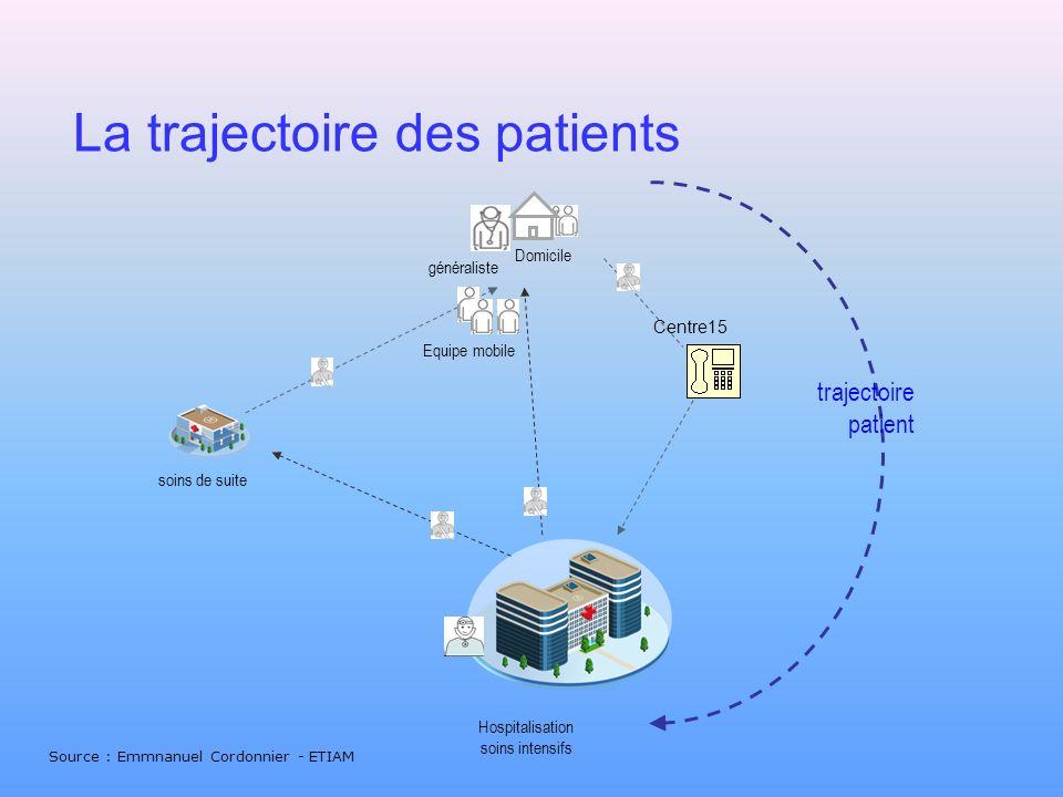 La trajectoire des patients Hospitalisation soins intensifs généraliste soins de suite Domicile Centre15 Equipe mobile trajectoire patient Source : Em