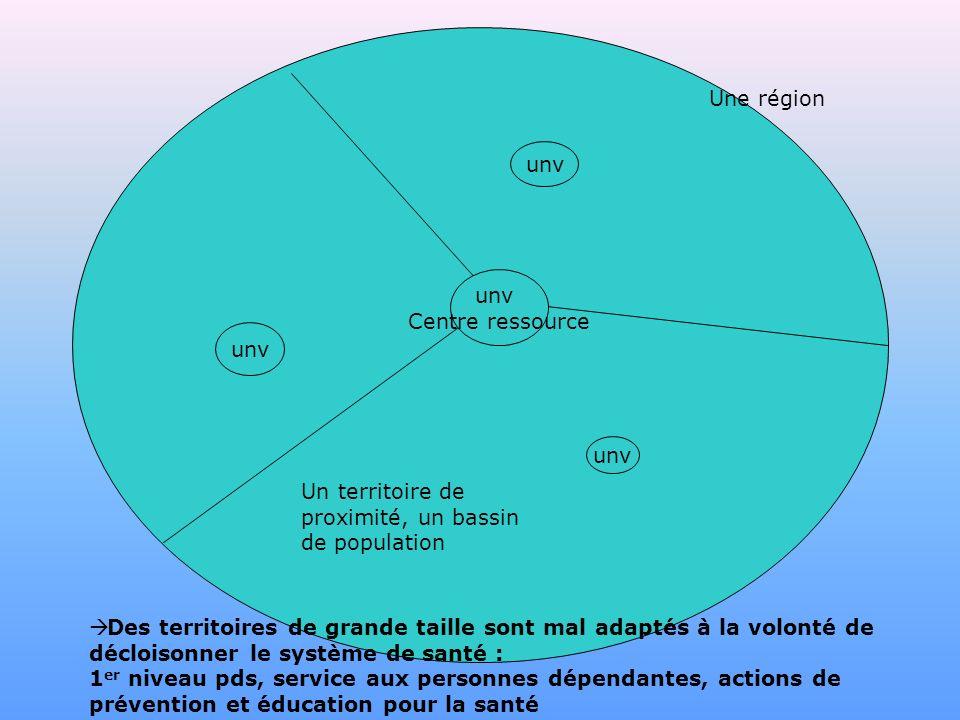 unv Centre ressource Une région Un territoire de proximité, un bassin de population Des territoires de grande taille sont mal adaptés à la volonté de