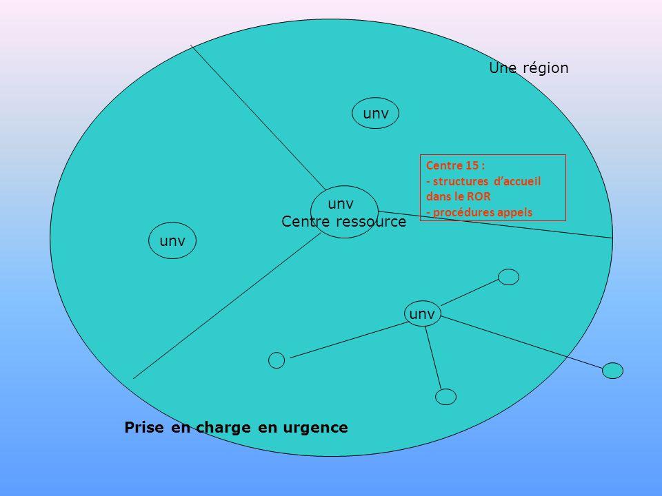 unv Centre ressource Prise en charge en urgence Centre 15 : - structures daccueil dans le ROR - procédures appels Une région