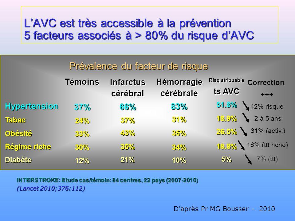 LAVC est très accessible à la prévention 5 facteurs associés à > 80% du risque dAVC INTERSTROKE: Etude cas/témoin: 84 centres, 22 pays (2007-2010) (La