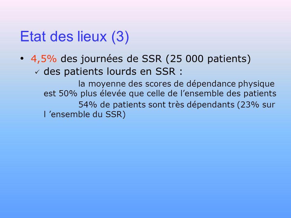 Etat des lieux (3) 4,5% des journées de SSR (25 000 patients) des patients lourds en SSR : la moyenne des scores de dépendance physique est 50% plus é