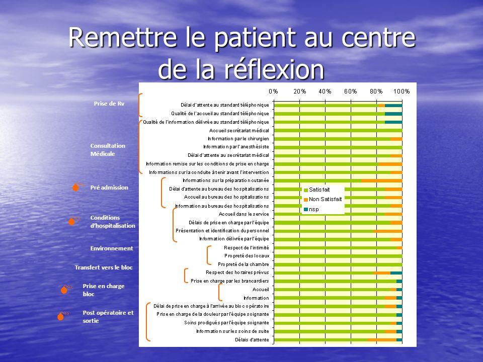 Remettre le patient au centre de la réflexion Prise de Rv Consultation Médicale Conditions dhospitalisation Environnement Transfert vers le bloc Prise