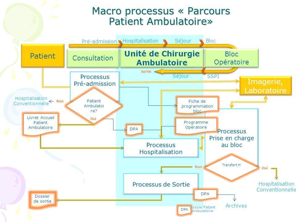 Macro processus « Parcours Patient Ambulatoire» Consultation Unité de Chirurgie Ambulatoire Patient Fiche de programmation bloc Dossier de sortie Tran