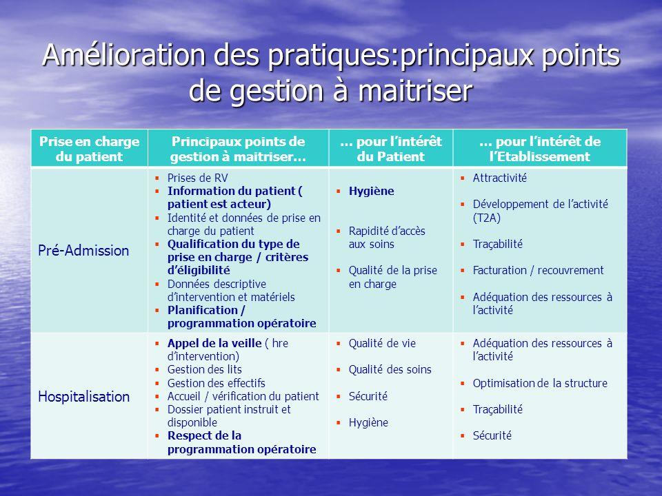 Amélioration des pratiques:principaux points de gestion à maitriser Prise en charge du patient Principaux points de gestion à maitriser… … pour lintér