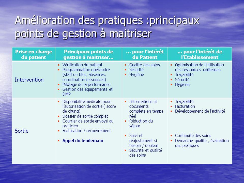 Amélioration des pratiques :principaux points de gestion à maitriser Prise en charge du patient Principaux points de gestion à maitriser… … pour linté