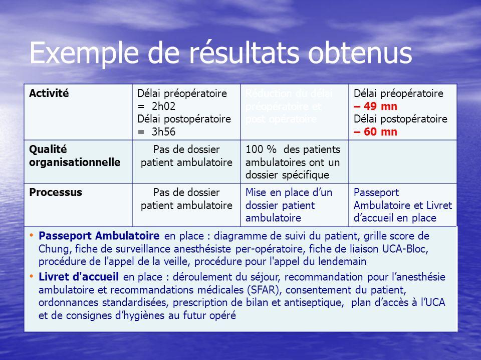 Exemple de résultats obtenus ActivitéDélai préopératoire = 2h02 Délai postopératoire = 3h56 Réduction du délai préopératoire et post opératoire Délai
